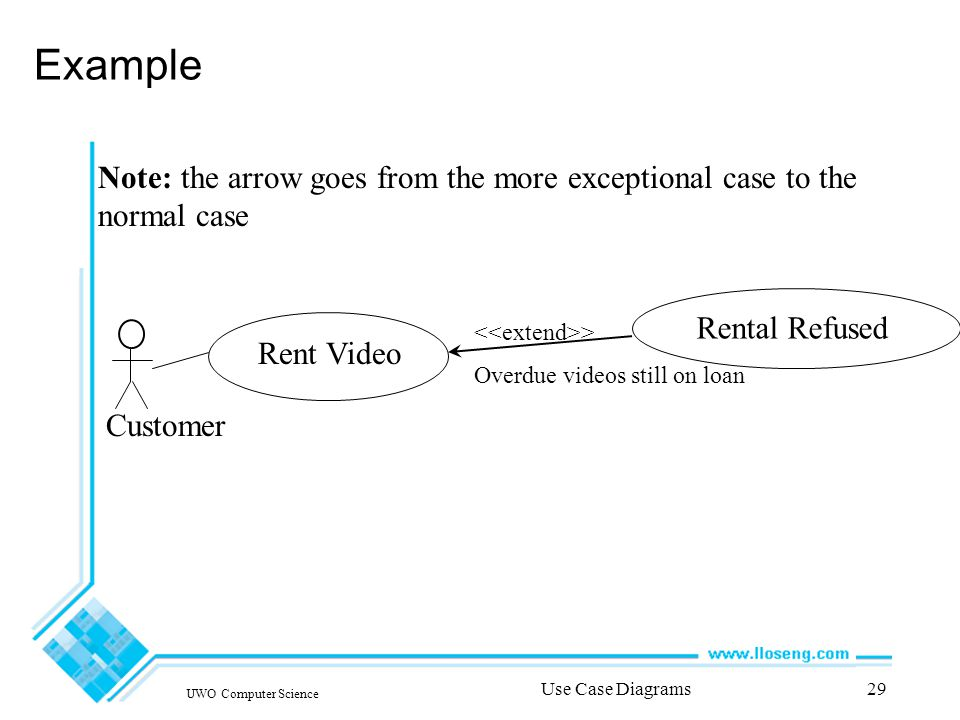 UWO Computer Science Use Case Diagrams29 Example Note: the arrow goes from the more exceptional case to the normal case Customer Rent Video Rental Refused > Overdue videos still on loan