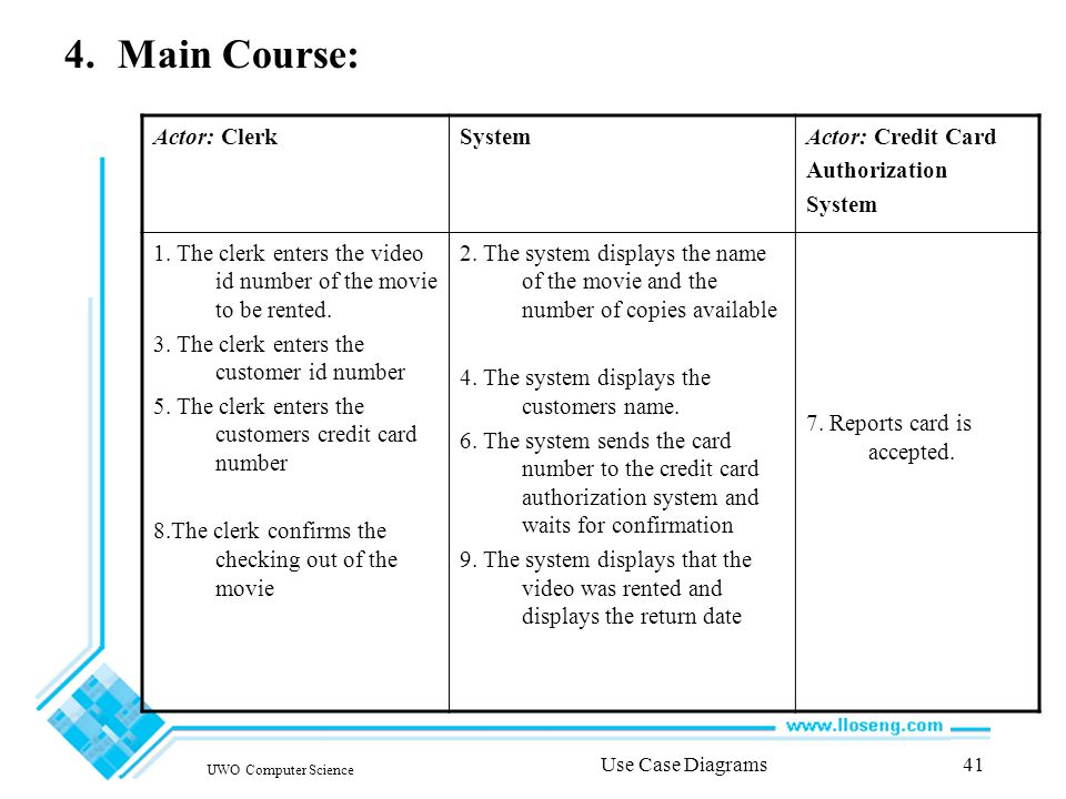 UWO Computer Science Use Case Diagrams41 4.Main Course: Actor: ClerkSystemActor: Credit Card Authorization System 1.