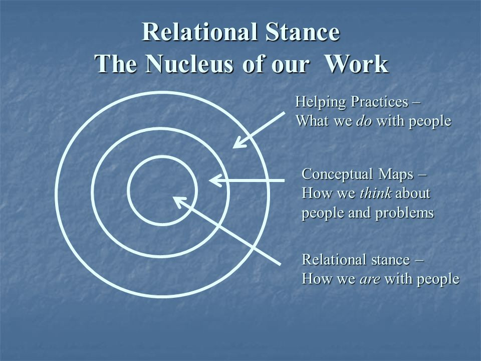 Relational Stance The Nucleus of our Work Helping Practices – What we do with people Conceptual Maps – How we think about people and problems Relation