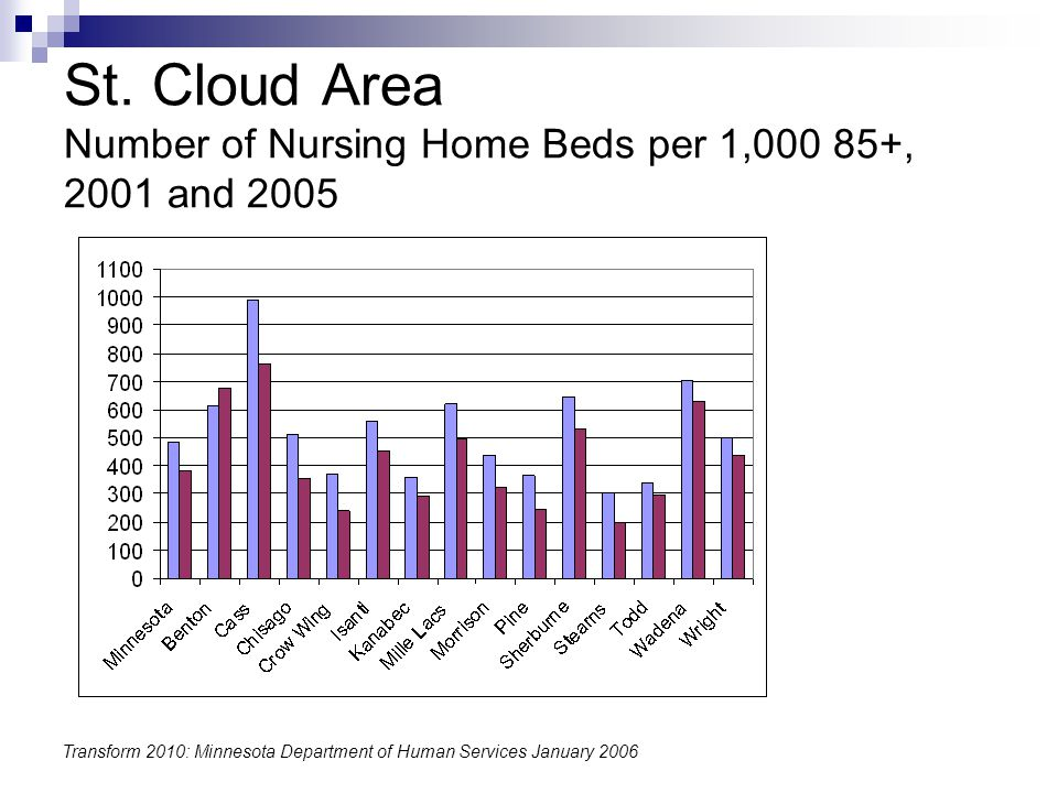 St. Cloud Area Number of Nursing Home Beds per 1,000 85+, 2001 and 2005 Transform 2010: Minnesota Department of Human Services January 2006