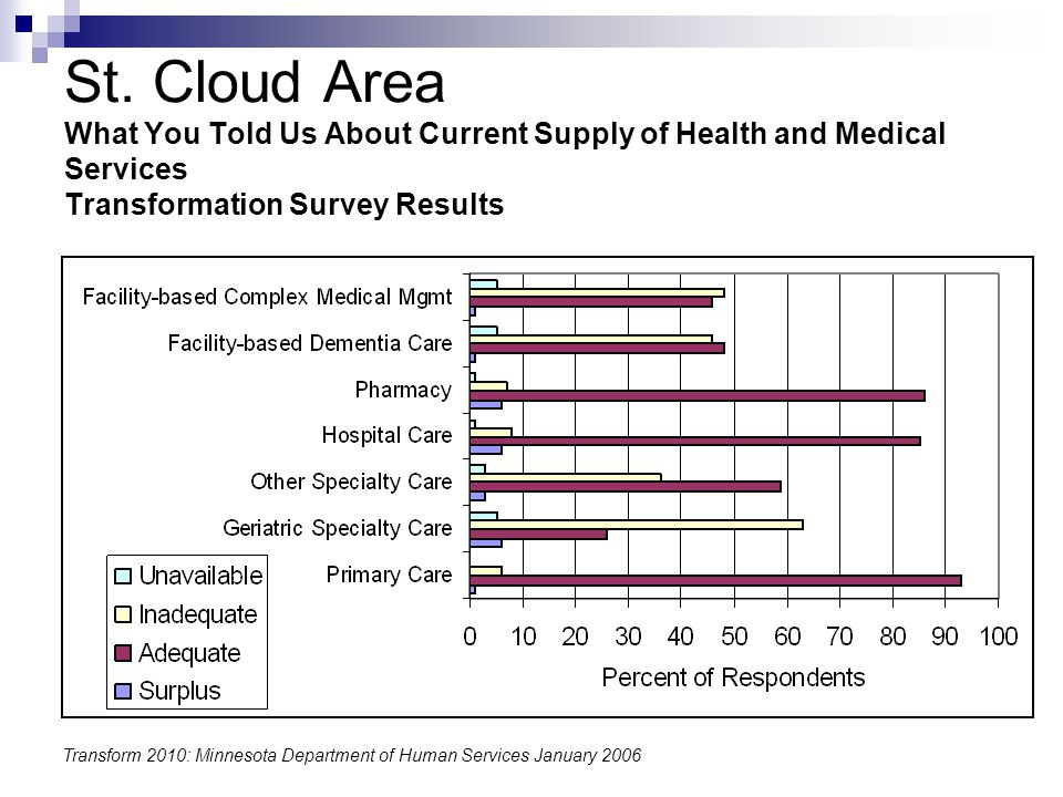 St. Cloud Area What You Told Us About Current Supply of Health and Medical Services Transformation Survey Results Transform 2010: Minnesota Department