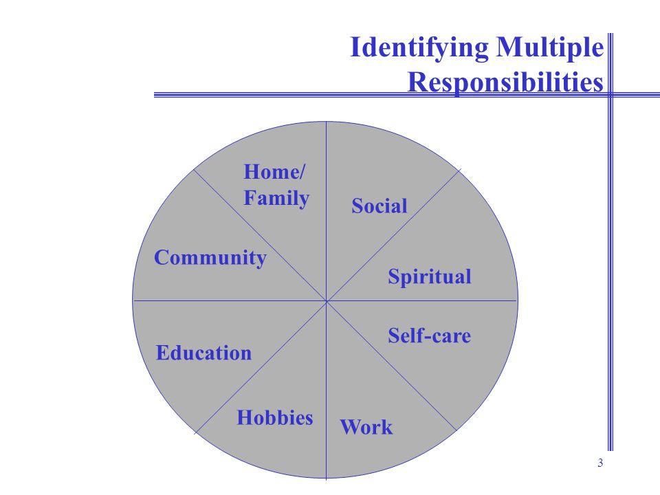 3 Identifying Multiple Responsibilities Home/ Family Social Spiritual Self-care Community Work Education Hobbies