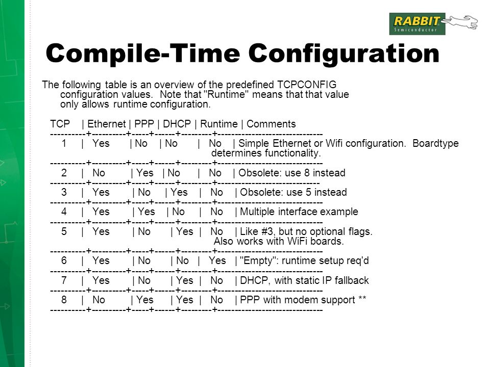 Compile-Time Configuration The following table is an overview of the predefined TCPCONFIG configuration values.