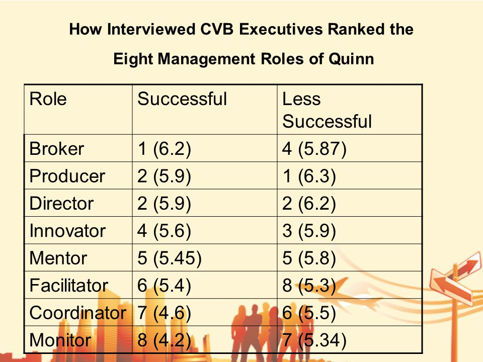 How Interviewed CVB Executives Ranked the Eight Management Roles of Quinn RoleSuccessfulLess Successful Broker1 (6.2)4 (5.87) Producer2 (5.9)1 (6.3) Director2 (5.9)2 (6.2) Innovator4 (5.6)3 (5.9) Mentor5 (5.45)5 (5.8) Facilitator6 (5.4)8 (5.3) Coordinator7 (4.6)6 (5.5) Monitor8 (4.2)7 (5.34)