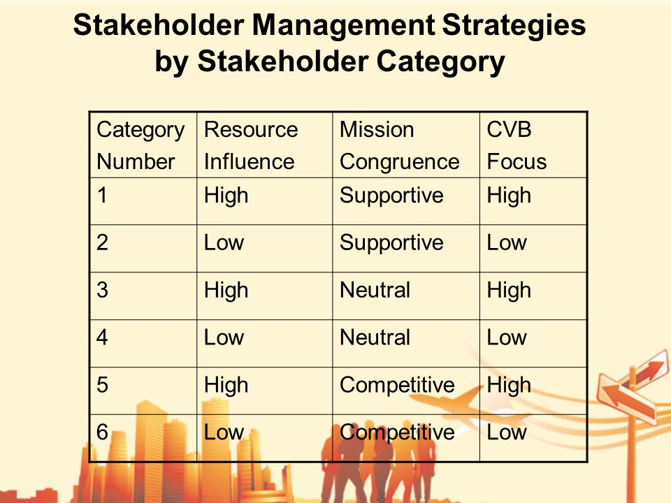 Stakeholder Management Strategies by Stakeholder Category Category Number Resource Influence Mission Congruence CVB Focus 1HighSupportiveHigh 2LowSupportiveLow 3HighNeutralHigh 4LowNeutralLow 5HighCompetitiveHigh 6LowCompetitiveLow