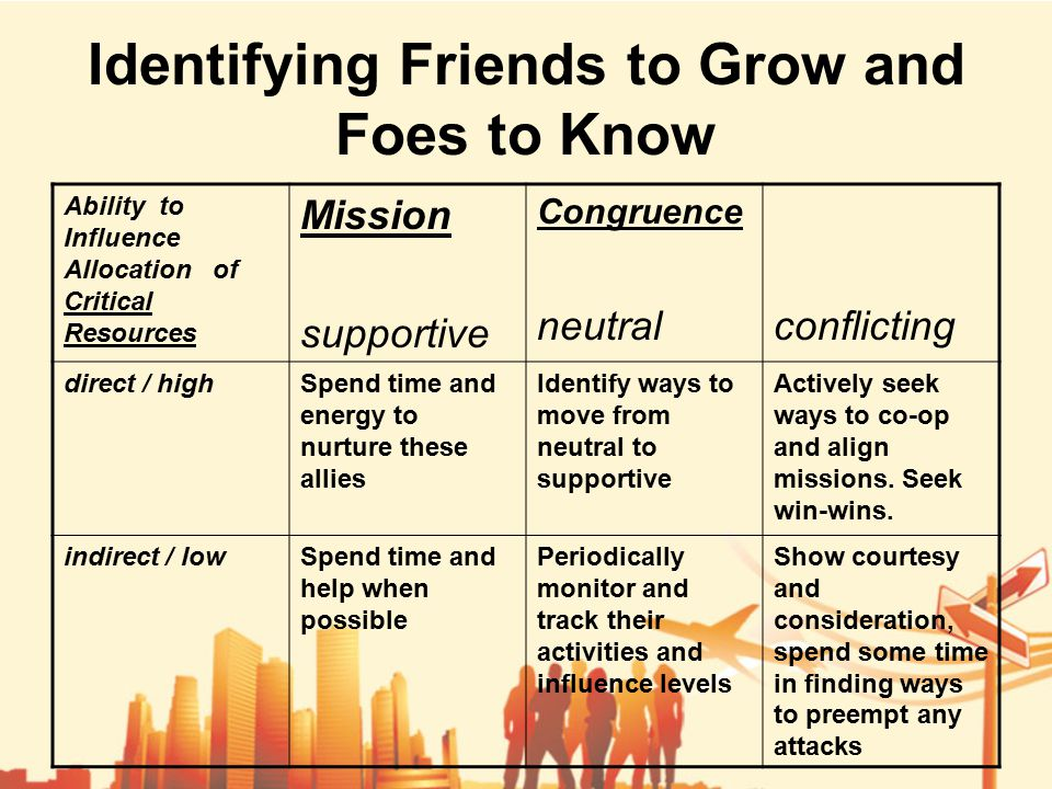 Identifying Friends to Grow and Foes to Know Ability to Influence Allocation of Critical Resources Mission supportive Congruence neutralconflicting direct / highSpend time and energy to nurture these allies Identify ways to move from neutral to supportive Actively seek ways to co-op and align missions.