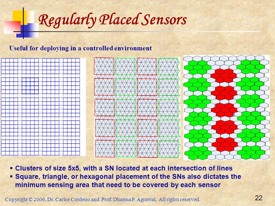 Copyright © 2006, Dr. Carlos Cordeiro and Prof. Dharma P. Agrawal, All rights reserved. 22 Regularly Placed Sensors  Clusters of size 5x5, with a SN