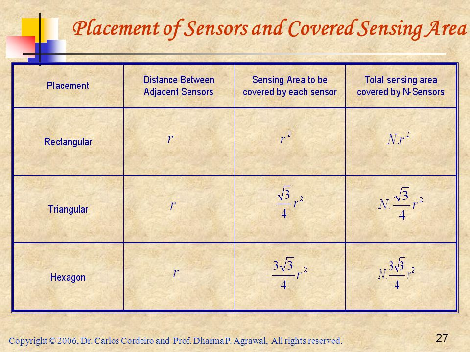 Copyright © 2006, Dr. Carlos Cordeiro and Prof. Dharma P. Agrawal, All rights reserved. 27 Placement of Sensors and Covered Sensing Area