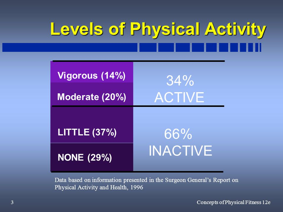 3Concepts of Physical Fitness 12e Levels of Physical Activity 34% ACTIVE 66% INACTIVE Vigorous (14%) Moderate (20%) NONE (29%) LITTLE (37%) Data based on information presented in the Surgeon General's Report on Physical Activity and Health, 1996