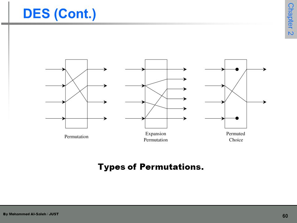 By Mohammed Al-Saleh / JUST 60 Chapter 2 DES (Cont.) Types of Permutations.
