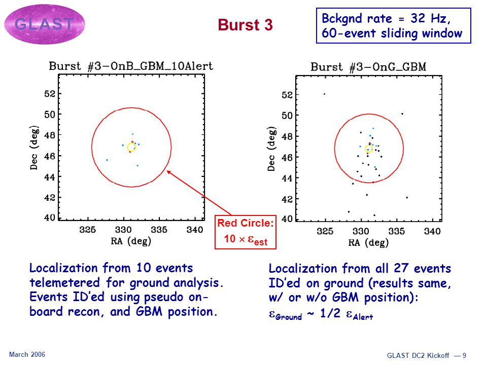 March 2006 GLAST DC2 Kickoff — 9 Burst 3 Bckgnd rate = 32 Hz, 60-event sliding window Localization from 10 events telemetered for ground analysis.