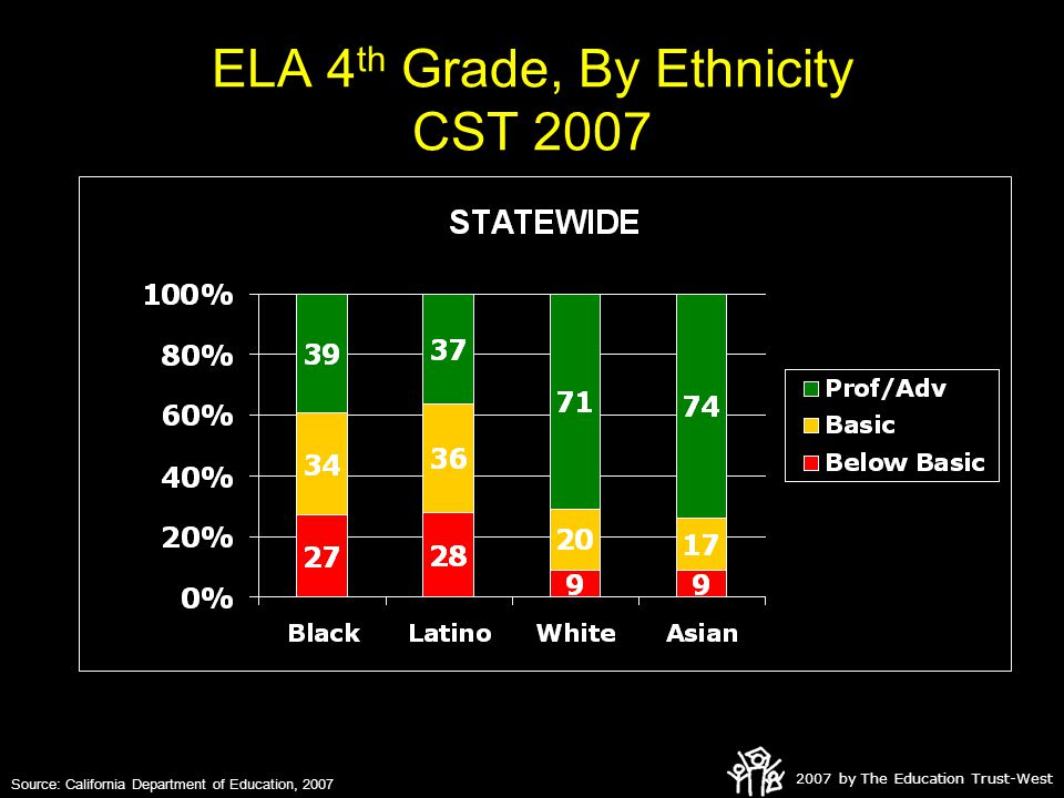 2007 by The Education Trust-West ELA 4 th Grade, By Ethnicity CST 2007 Source: California Department of Education, 2007