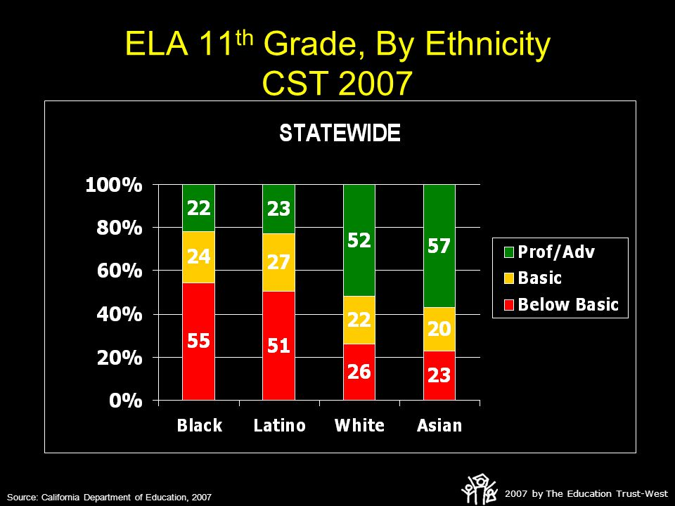2007 by The Education Trust-West ELA 11 th Grade, By Ethnicity CST 2007 Source: California Department of Education, 2007