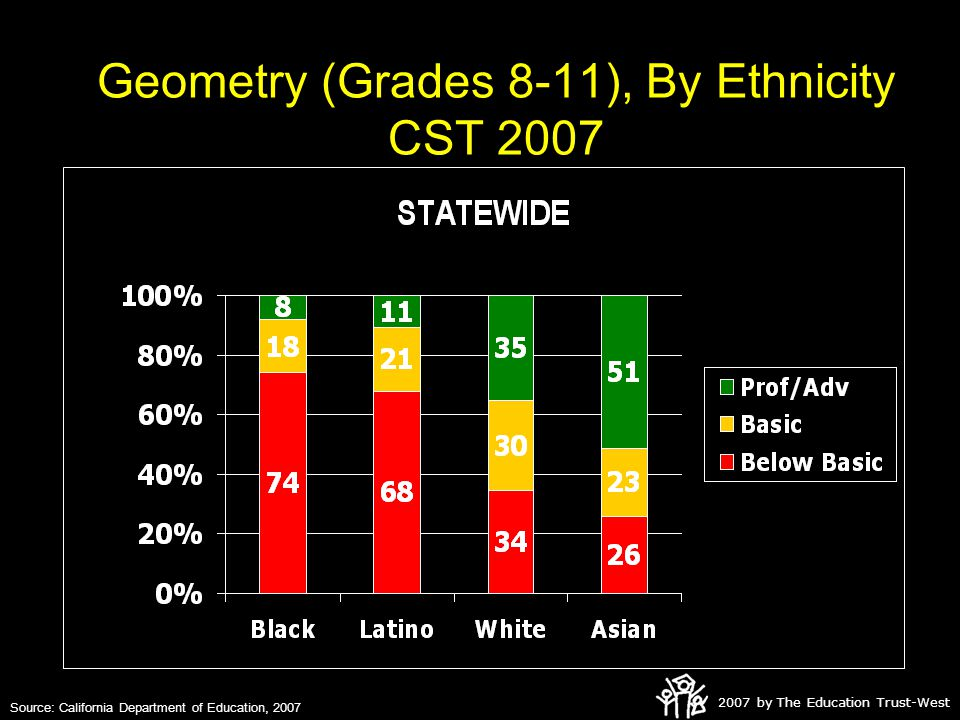 2007 by The Education Trust-West Geometry (Grades 8-11), By Ethnicity CST 2007 Source: California Department of Education, 2007