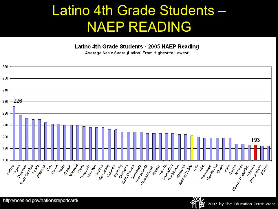 2007 by The Education Trust-West Graduation Rates at UC Schools Latino vs. White