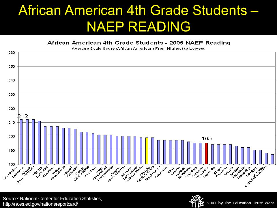 2007 by The Education Trust-West African American 4th Grade Students – NAEP READING Source: National Center for Education Statistics, http://nces.ed.gov/nationsreportcard/