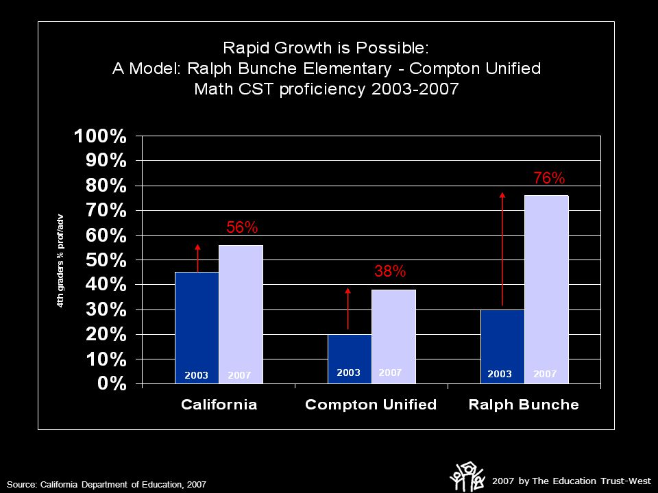 2007 by The Education Trust-West 76% 56% 38% Source: California Department of Education, 2007