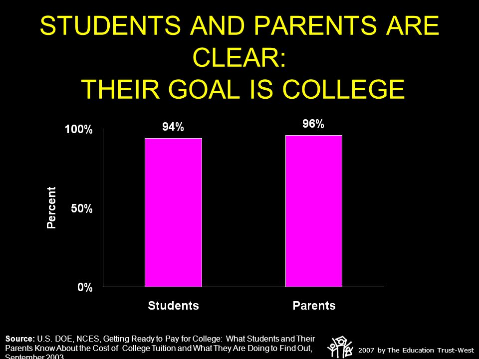 2007 by The Education Trust-West STUDENTS AND PARENTS ARE CLEAR: THEIR GOAL IS COLLEGE Source: U.S.