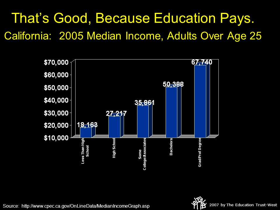 2007 by The Education Trust-West That's Good, Because Education Pays.