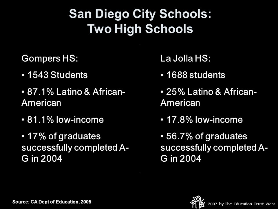 2007 by The Education Trust-West Gompers HS: 1543 Students 87.1% Latino & African- American 81.1% low-income 17% of graduates successfully completed A- G in 2004 La Jolla HS: 1688 students 25% Latino & African- American 17.8% low-income 56.7% of graduates successfully completed A- G in 2004 San Diego City Schools: Two High Schools Source: CA Dept of Education, 2005