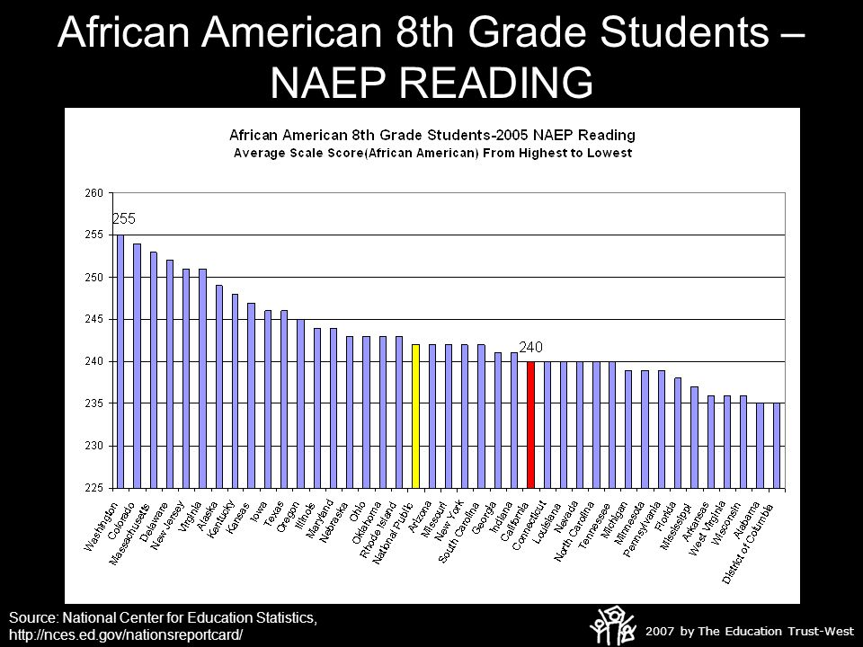 2007 by The Education Trust-West African American 8th Grade Students – NAEP READING Source: National Center for Education Statistics, http://nces.ed.gov/nationsreportcard/