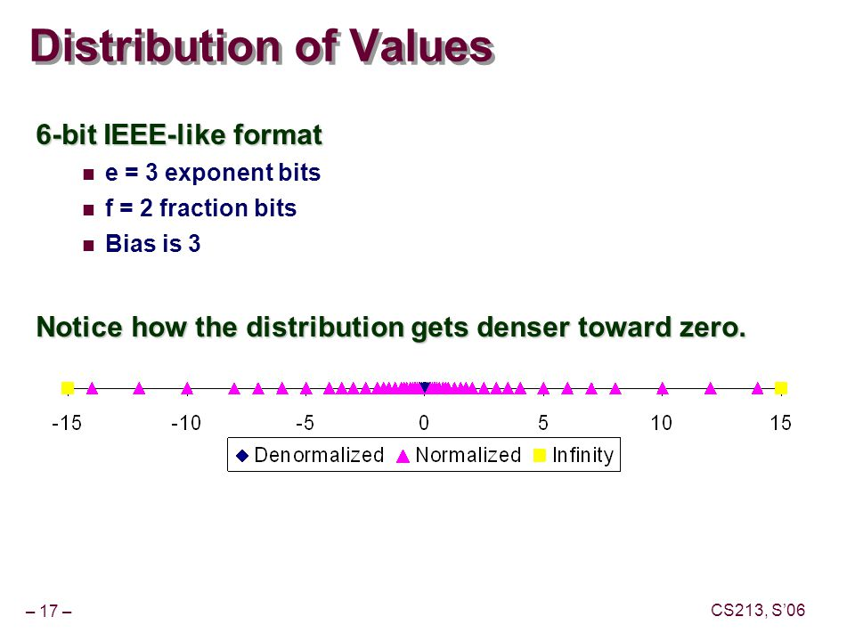 – 17 – CS213, S'06 Distribution of Values 6-bit IEEE-like format e = 3 exponent bits f = 2 fraction bits Bias is 3 Notice how the distribution gets denser toward zero.