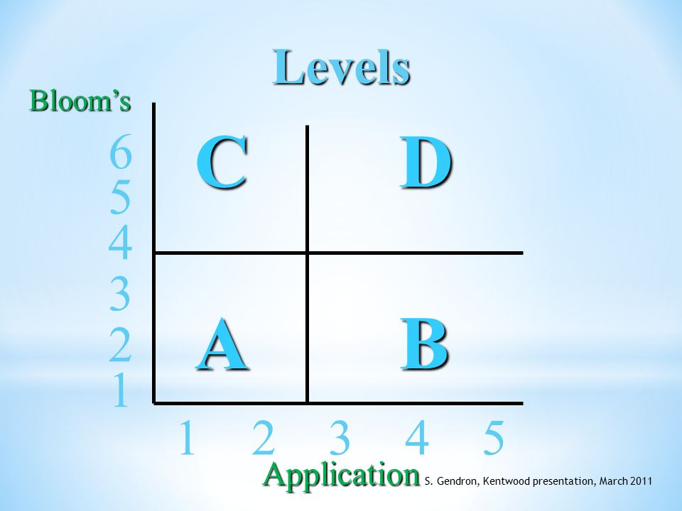 Levels CDCDABABCDCDABAB 1 2 3 4 5 4 5 6 3 2 1 Bloom's Application S.