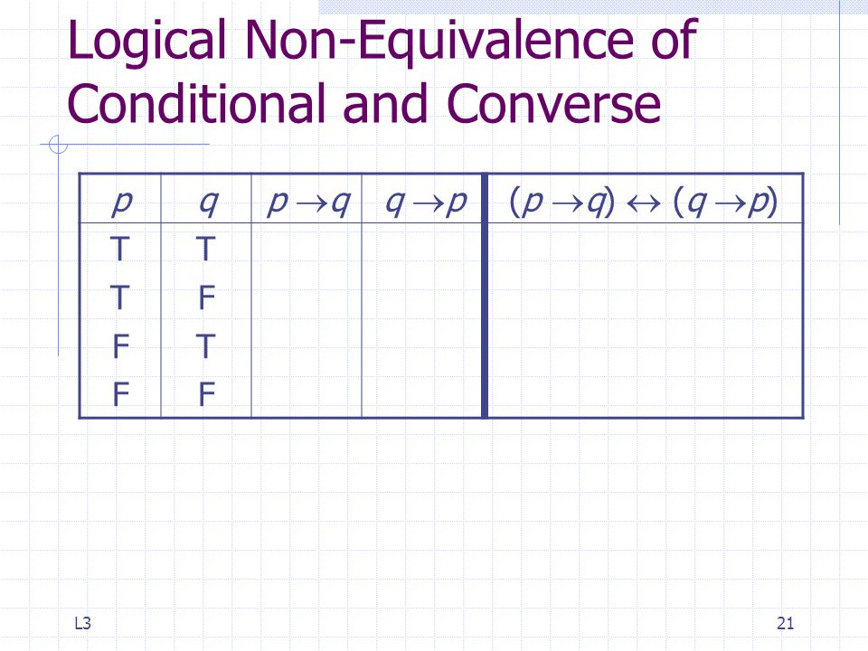 L321 Logical Non-Equivalence of Conditional and Converse pq p  qq  p(p  q)  (q  p) TTFFTTFF TFTFTFTF