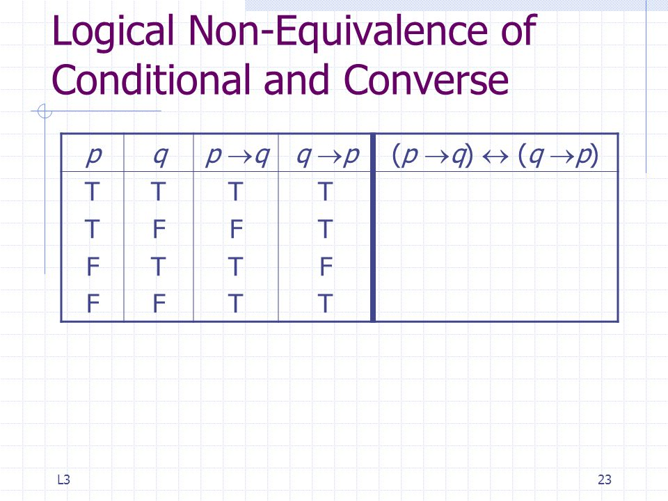 L323 Logical Non-Equivalence of Conditional and Converse pq p  qq  p(p  q)  (q  p) TTFFTTFF TFTFTFTF TFTTTFTT TTFTTTFT