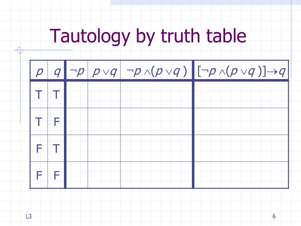 L36 Tautology by truth table pq ¬p¬p p  q ¬ p  (p  q )[ ¬ p  (p  q )]  q TT TF FT FF