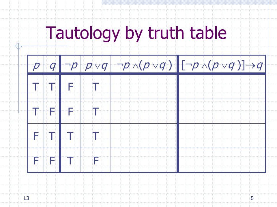 L38 Tautology by truth table pq ¬p¬p p  q ¬ p  (p  q )[ ¬ p  (p  q )]  q TTFT TFFT FTTT FFTF