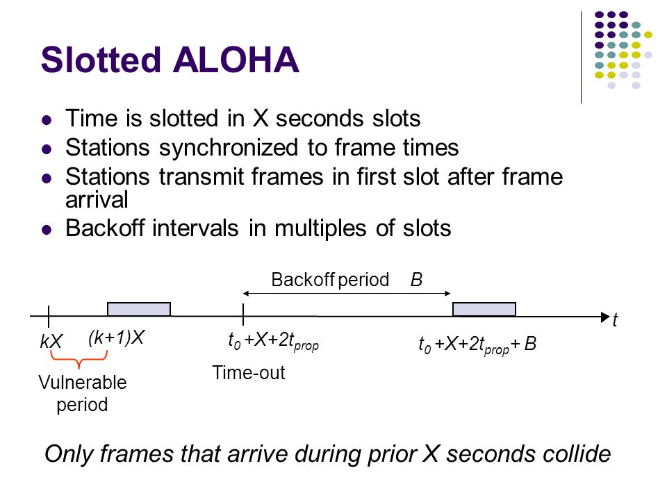 Slotted ALOHA Time is slotted in X seconds slots Stations synchronized to frame times Stations transmit frames in first slot after frame arrival Backoff intervals in multiples of slots t (k+1)X kX t 0 +X+2t prop + B Vulnerable period Time-out Backoff period B t 0 +X+2t prop Only frames that arrive during prior X seconds collide
