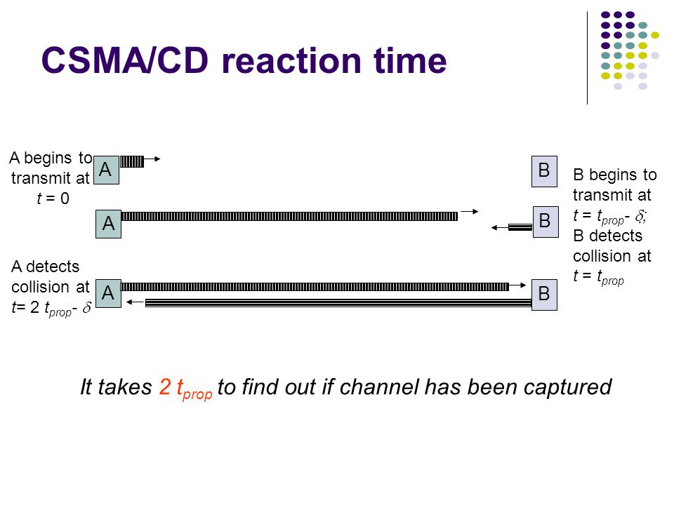 CSMA/CD reaction time It takes 2 t prop to find out if channel has been captured A begins to transmit at t = 0 A B B begins to transmit at t = t prop -  ; B detects collision at t = t prop A B A B A detects collision at t= 2 t prop - 