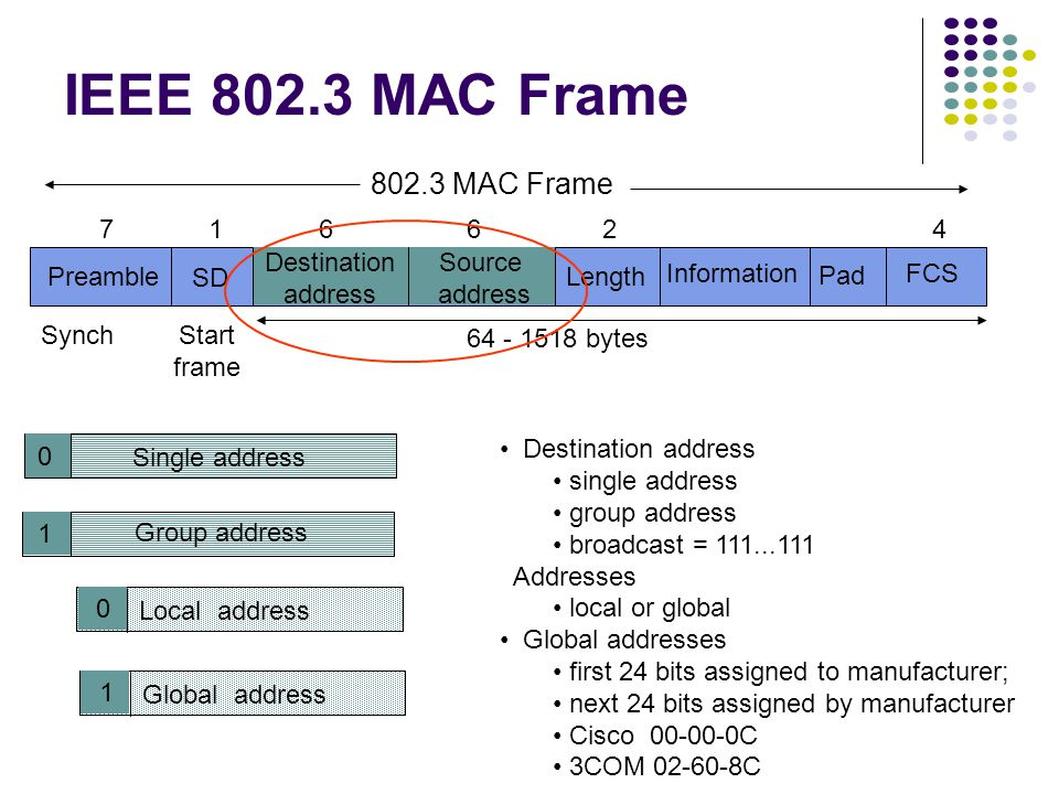 IEEE 802.3 MAC Frame Preamble SD Destination address Source address Length Information Pad FCS 71 6624 64 - 1518 bytes SynchStart frame 0 Single address 1 Group address Destination address single address group address broadcast = 111...111 Addresses local or global Global addresses first 24 bits assigned to manufacturer; next 24 bits assigned by manufacturer Cisco 00-00-0C 3COM 02-60-8C 0 Local address 1 Global address 802.3 MAC Frame