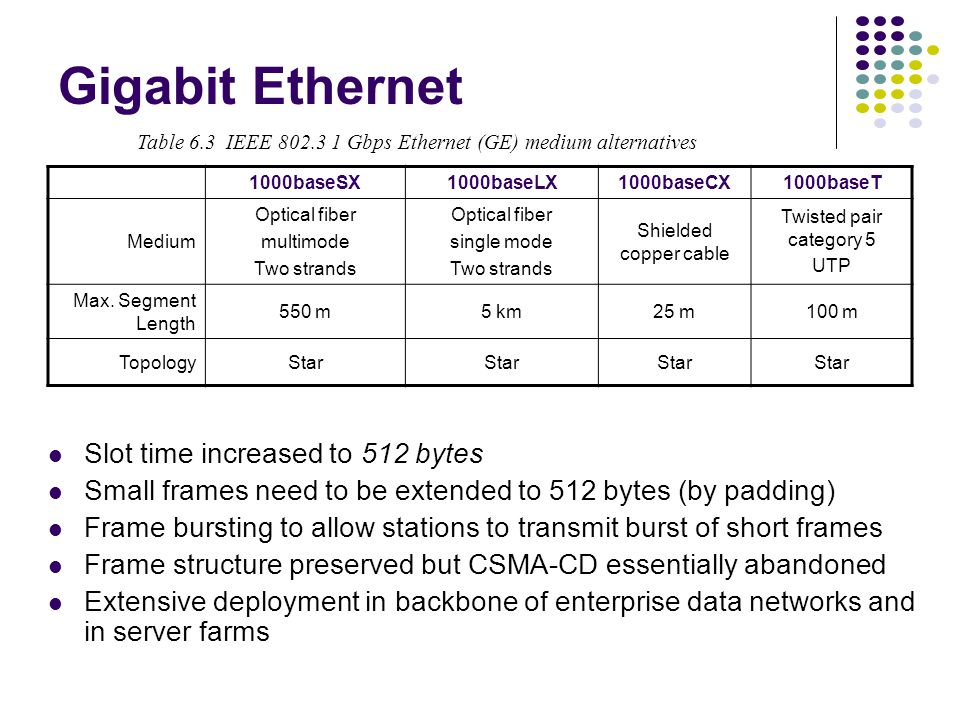 Gigabit Ethernet Table 6.3 IEEE 802.3 1 Gbps Ethernet (GE) medium alternatives 1000baseSX1000baseLX1000baseCX1000baseT Medium Optical fiber multimode Two strands Optical fiber single mode Two strands Shielded copper cable Twisted pair category 5 UTP Max.