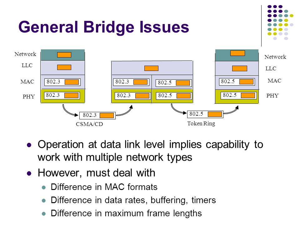 Operation at data link level implies capability to work with multiple network types However, must deal with Difference in MAC formats Difference in data rates, buffering, timers Difference in maximum frame lengths PHY MAC LLC Network PHY MAC LLC 802.3 802.5 802.3 802.5 CSMA/CD Token Ring General Bridge Issues