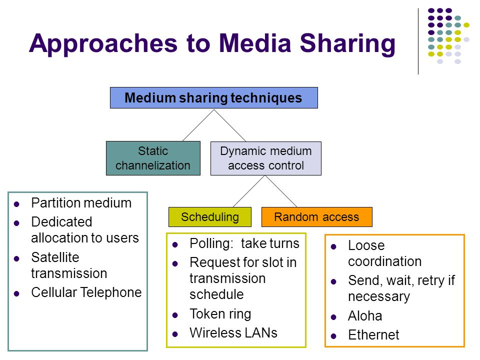 Medium sharing techniques Static channelization Dynamic medium access control Scheduling Random access Approaches to Media Sharing Partition medium Dedicated allocation to users Satellite transmission Cellular Telephone Polling: take turns Request for slot in transmission schedule Token ring Wireless LANs Loose coordination Send, wait, retry if necessary Aloha Ethernet