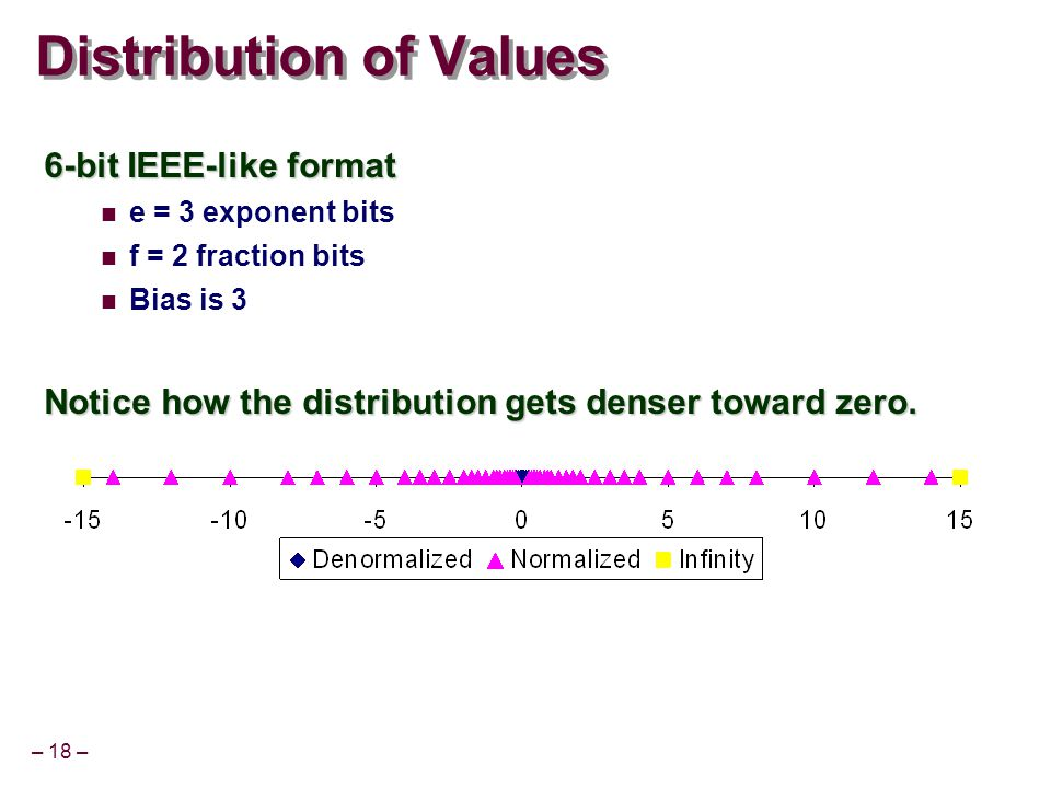 – 18 – Distribution of Values 6-bit IEEE-like format e = 3 exponent bits f = 2 fraction bits Bias is 3 Notice how the distribution gets denser toward