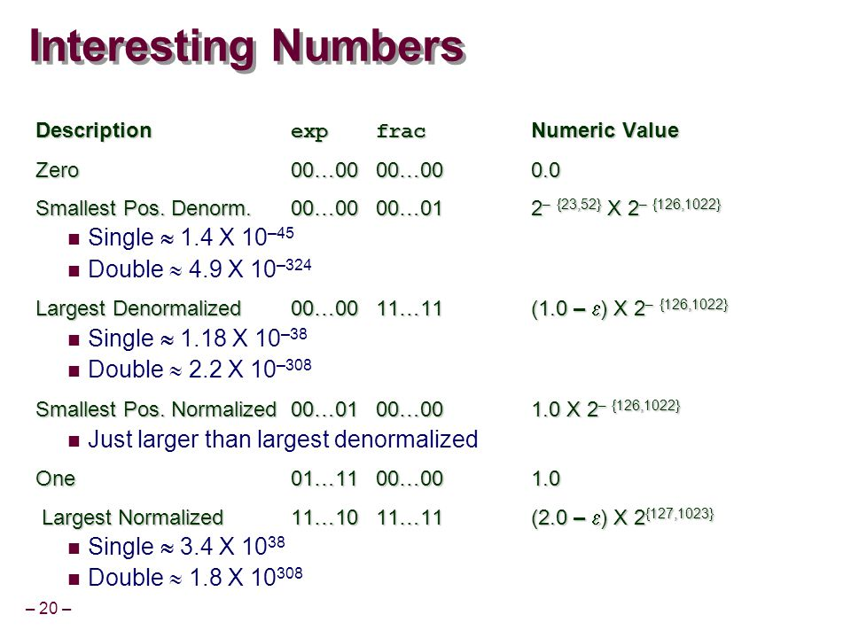 – 20 – Interesting Numbers Description expfrac Numeric Value Zero00…0000…000.0 Smallest Pos. Denorm.00…0000…012 – {23,52} X 2 – {126,1022} Single  1.