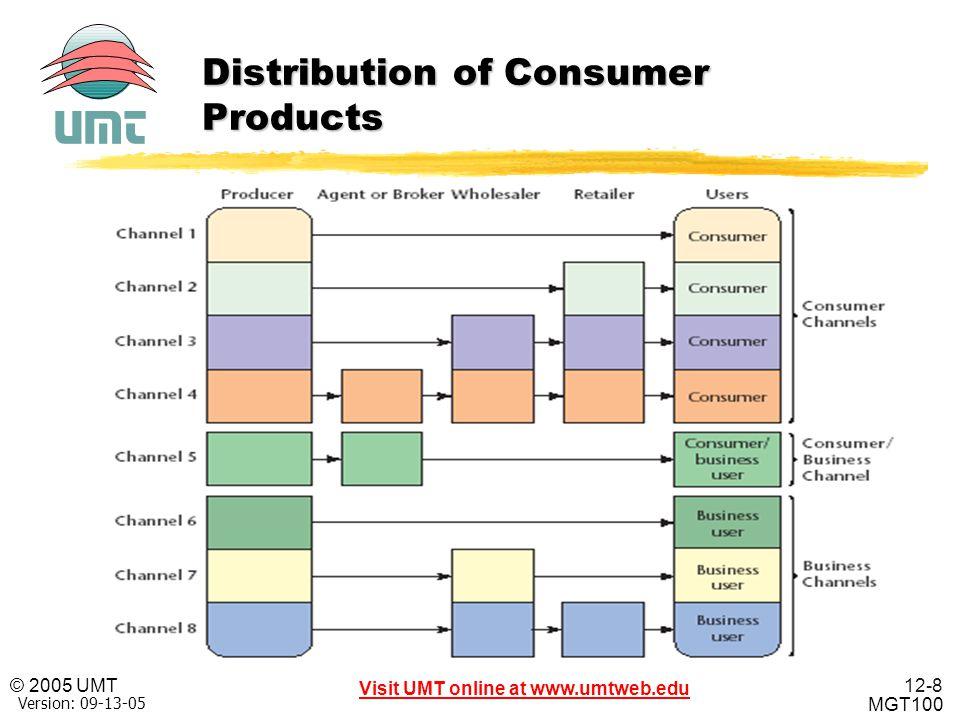 12-8 Visit UMT online at www.umtweb.edu © 2005 UMT MGT100 XP Version: 09-13-05 Distribution of Consumer Products