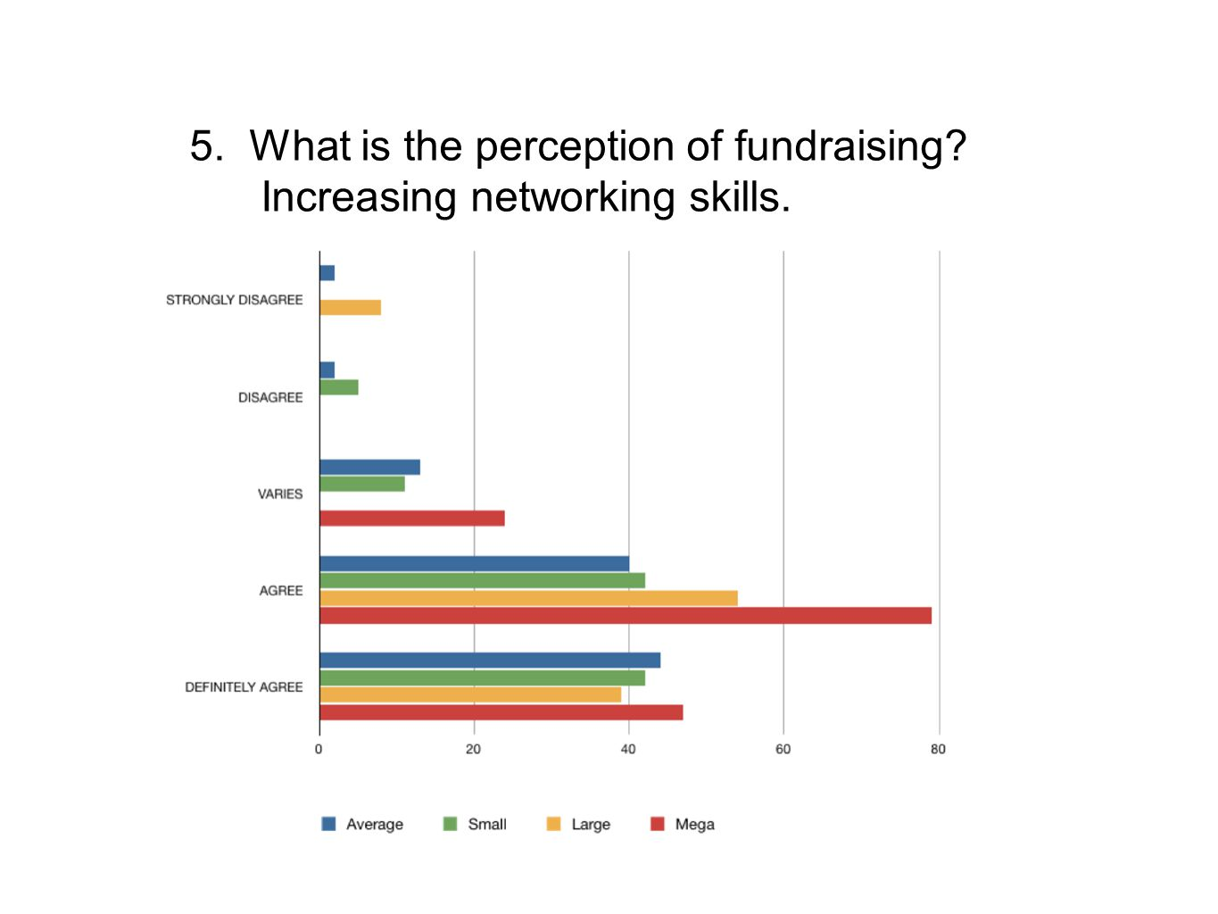 5. What is the perception of fundraising? Increasing networking skills.