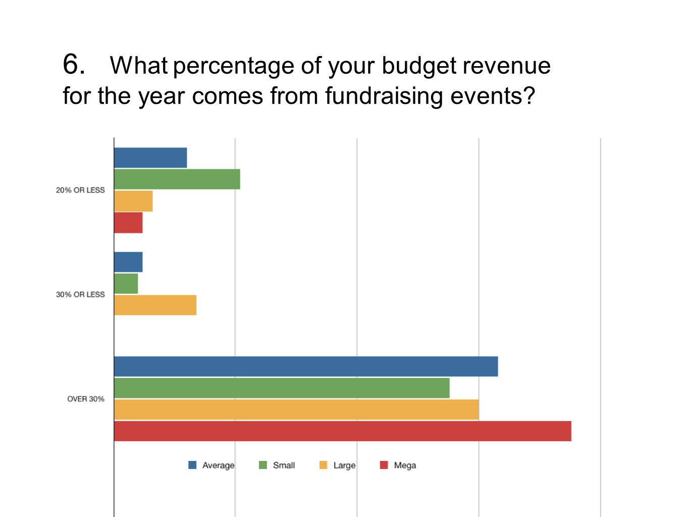 6. What percentage of your budget revenue for the year comes from fundraising events?