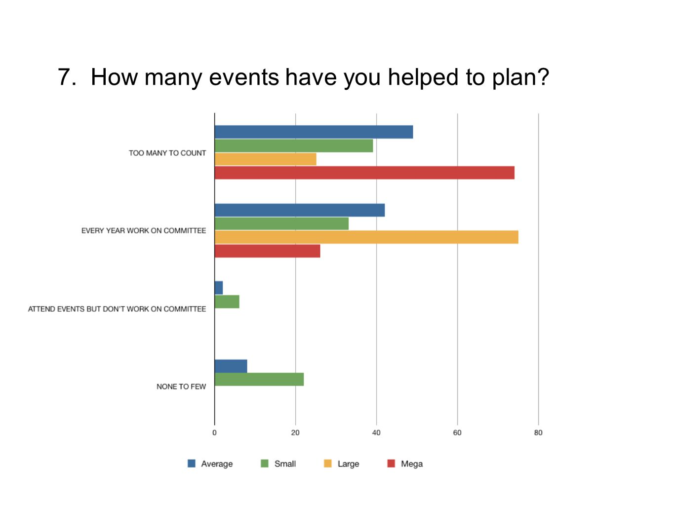 7. How many events have you helped to plan?