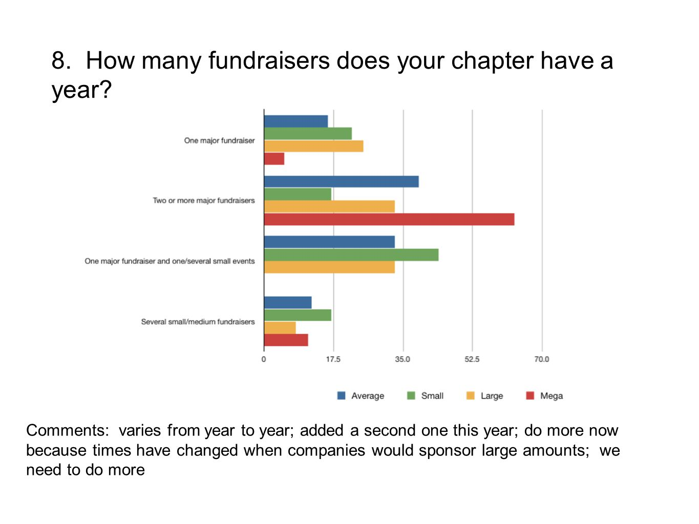 8. How many fundraisers does your chapter have a year? Comments: varies from year to year; added a second one this year; do more now because times hav