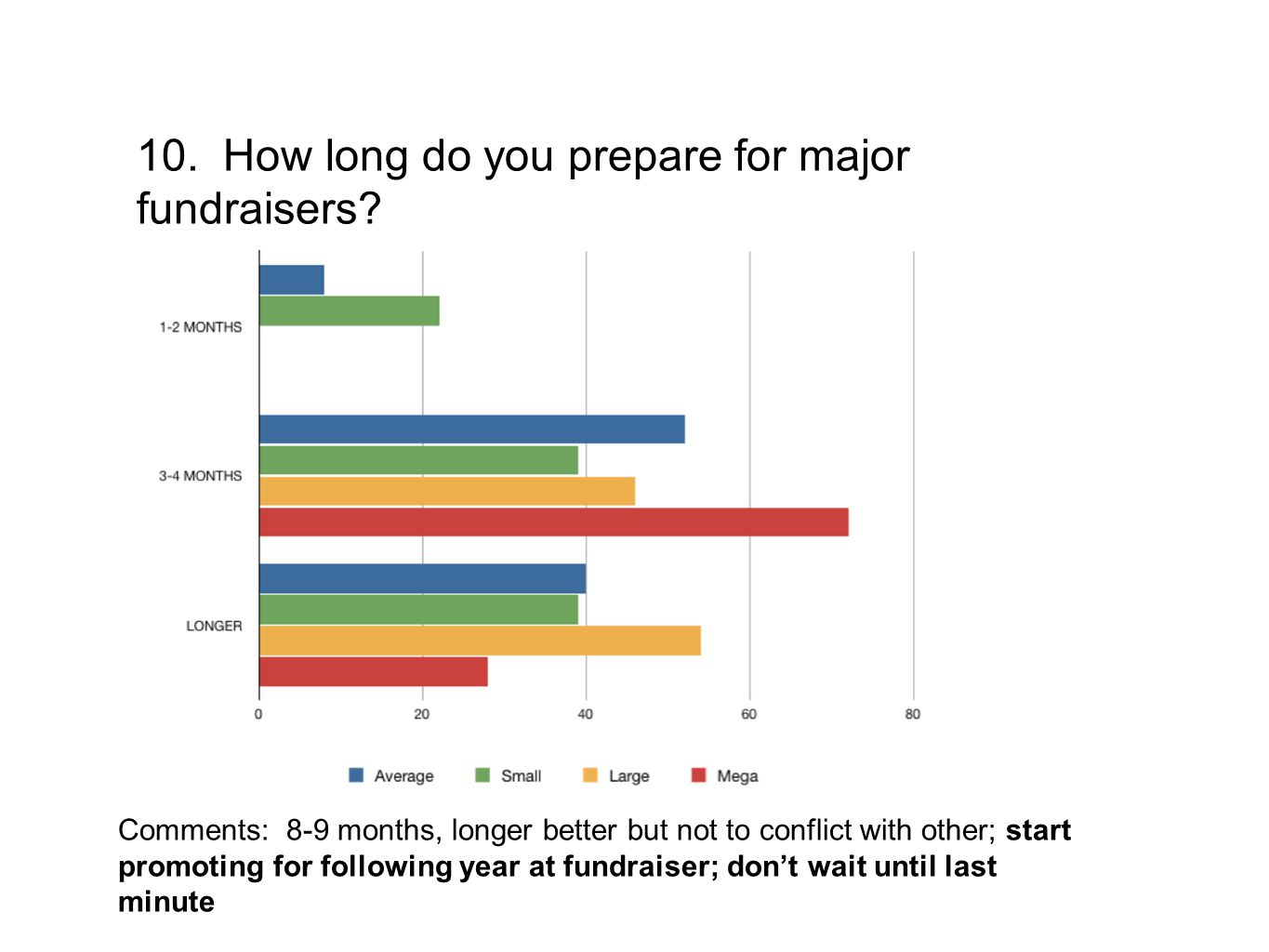 10. How long do you prepare for major fundraisers? Comments: 8-9 months, longer better but not to conflict with other; start promoting for following y