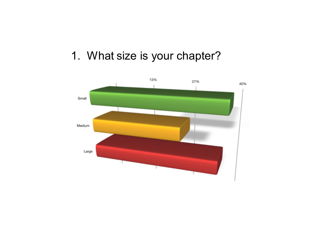 1. What size is your chapter?