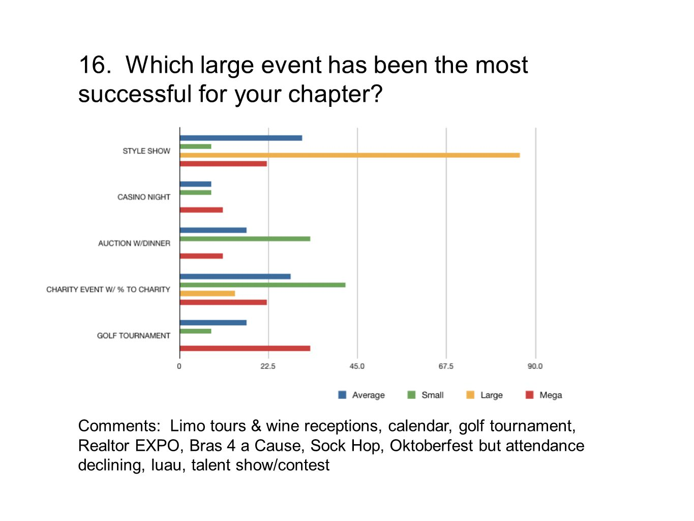16. Which large event has been the most successful for your chapter? Comments: Limo tours & wine receptions, calendar, golf tournament, Realtor EXPO,