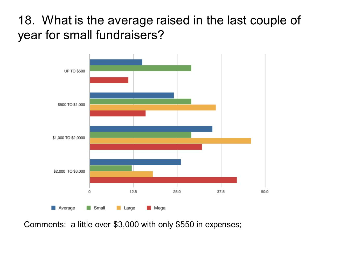 18. What is the average raised in the last couple of year for small fundraisers? Comments: a little over $3,000 with only $550 in expenses;