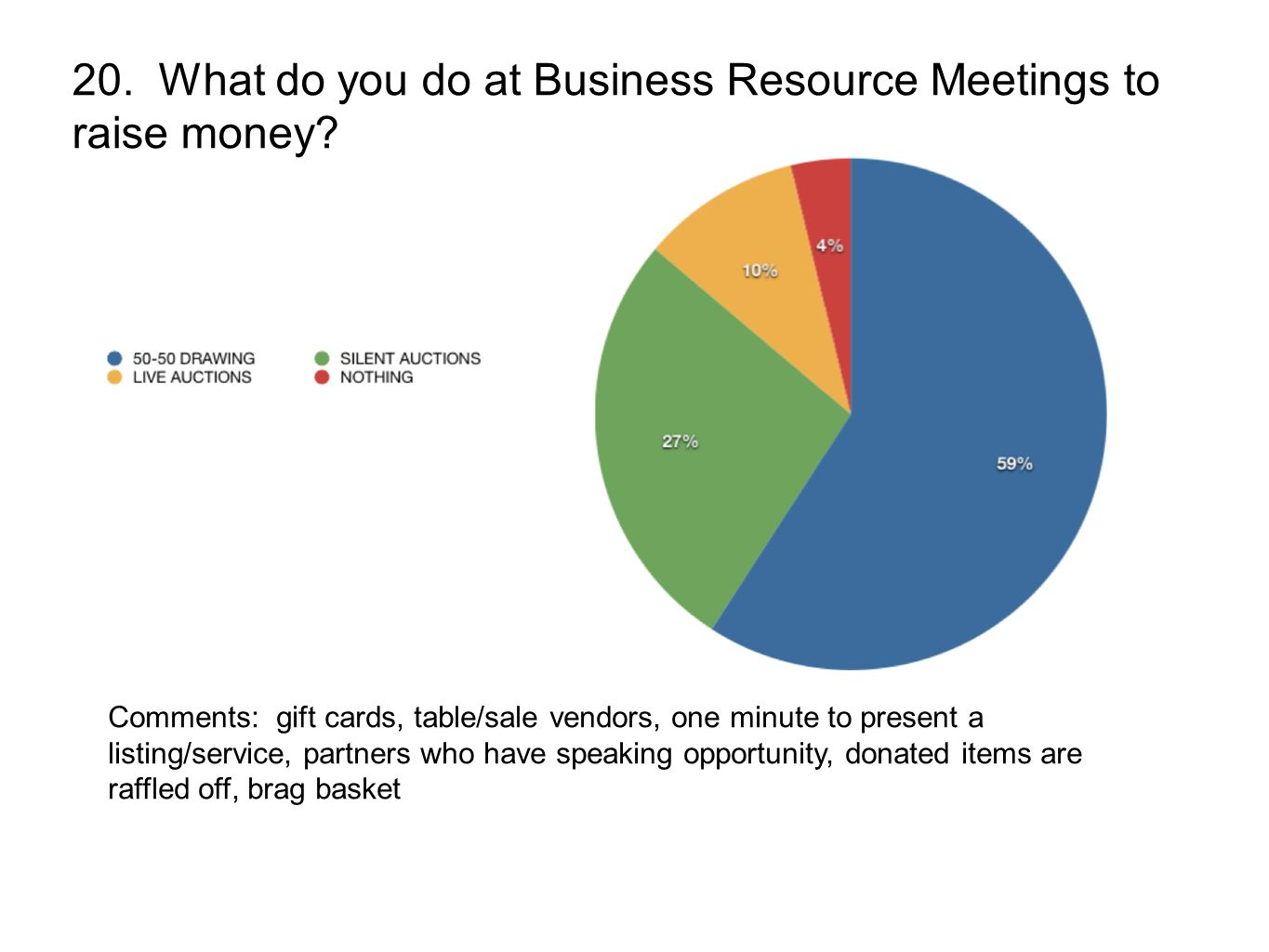 20. What do you do at Business Resource Meetings to raise money.