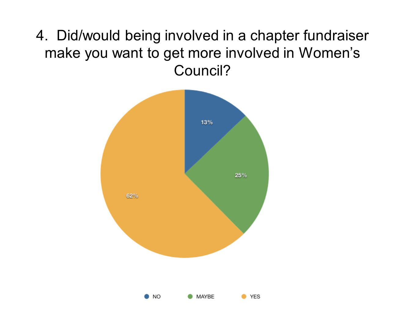 4. Did/would being involved in a chapter fundraiser make you want to get more involved in Women's Council?